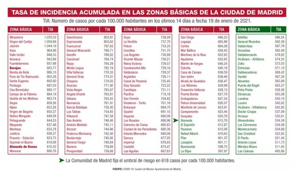 Tabla_Tasa_Incidencia_COVID_Zonas_Basicas_Madrid